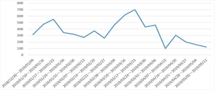 計量結果折れ線グラフ