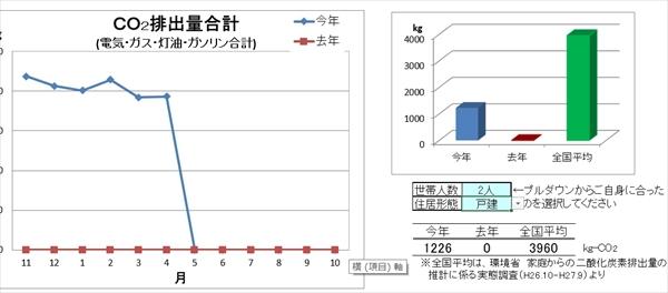 CO2排出量をグラフ化したエクセルのシート